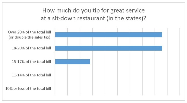 Tip at Restaurant